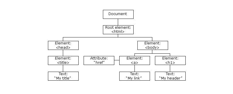 The-HTML-DOM-tree-of-objects.jpg